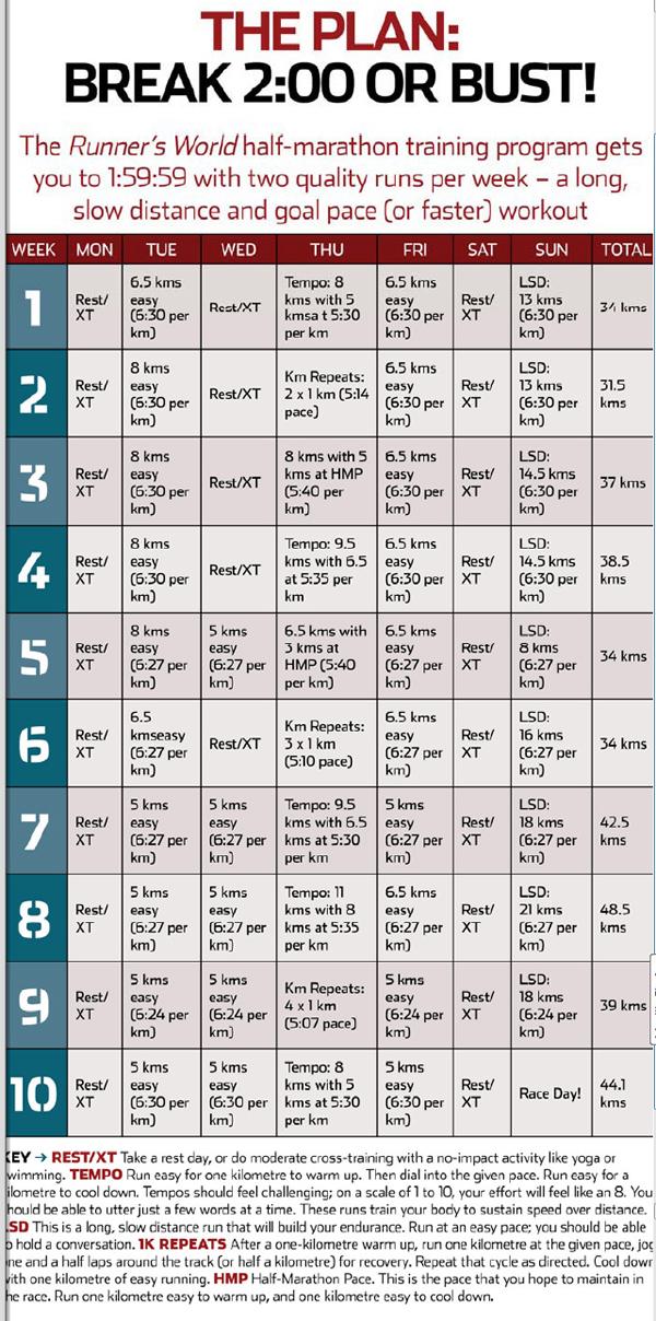 План подготовки к полумарафону за 1:59 от Runner's World