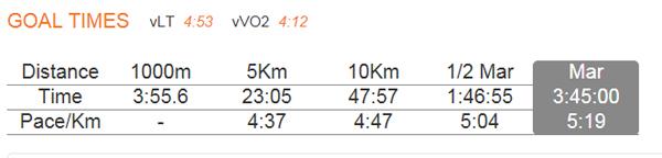 Целевые результаты на тех же дистанциях, которые соответствуют марафону за 3:45