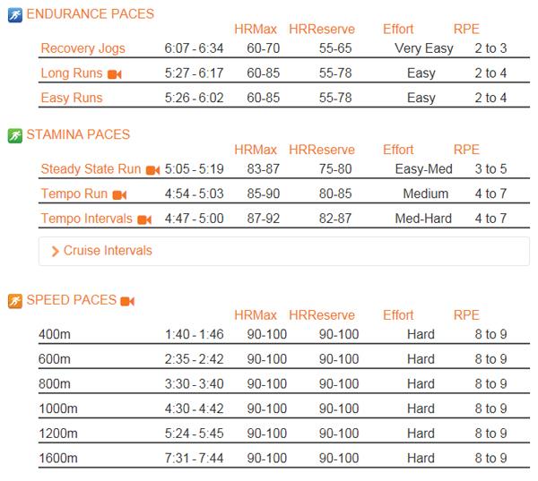 Темп бега для тренировок + пульс в % от максимального и уровень усилия