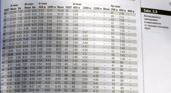 Тренировочные темпы по VDOT (начало таблицы)
