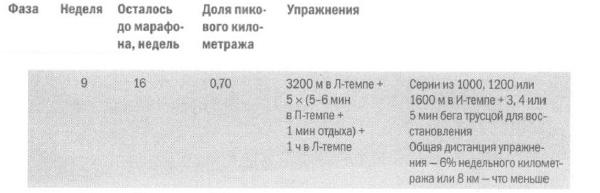 Пример недели из фазы 2