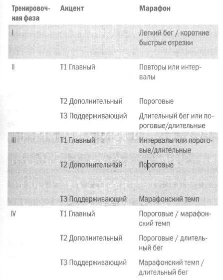 Основные акценты каждой из фаз при подготовке к марафону